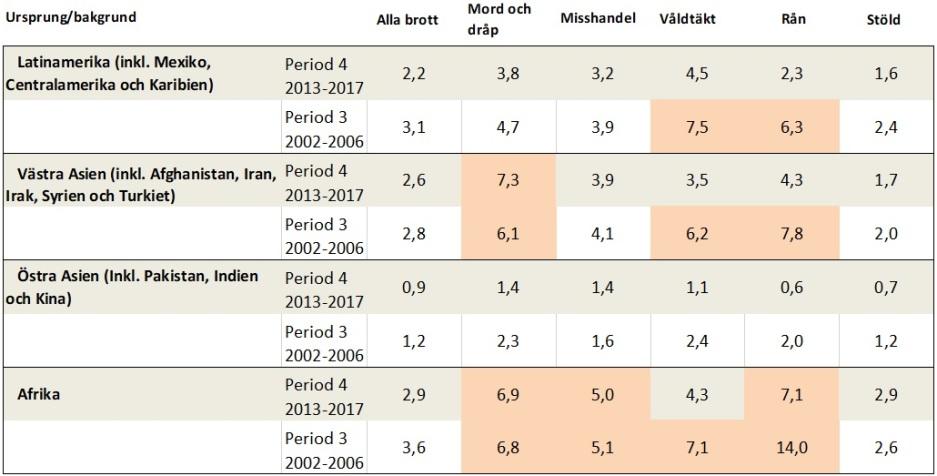 Brottslighet per ursprungsland. Afrika. Afghanistan, Iran, Irak, Syrien och Turkiet. Pakistan, Indien och Kina. Latinamerika.