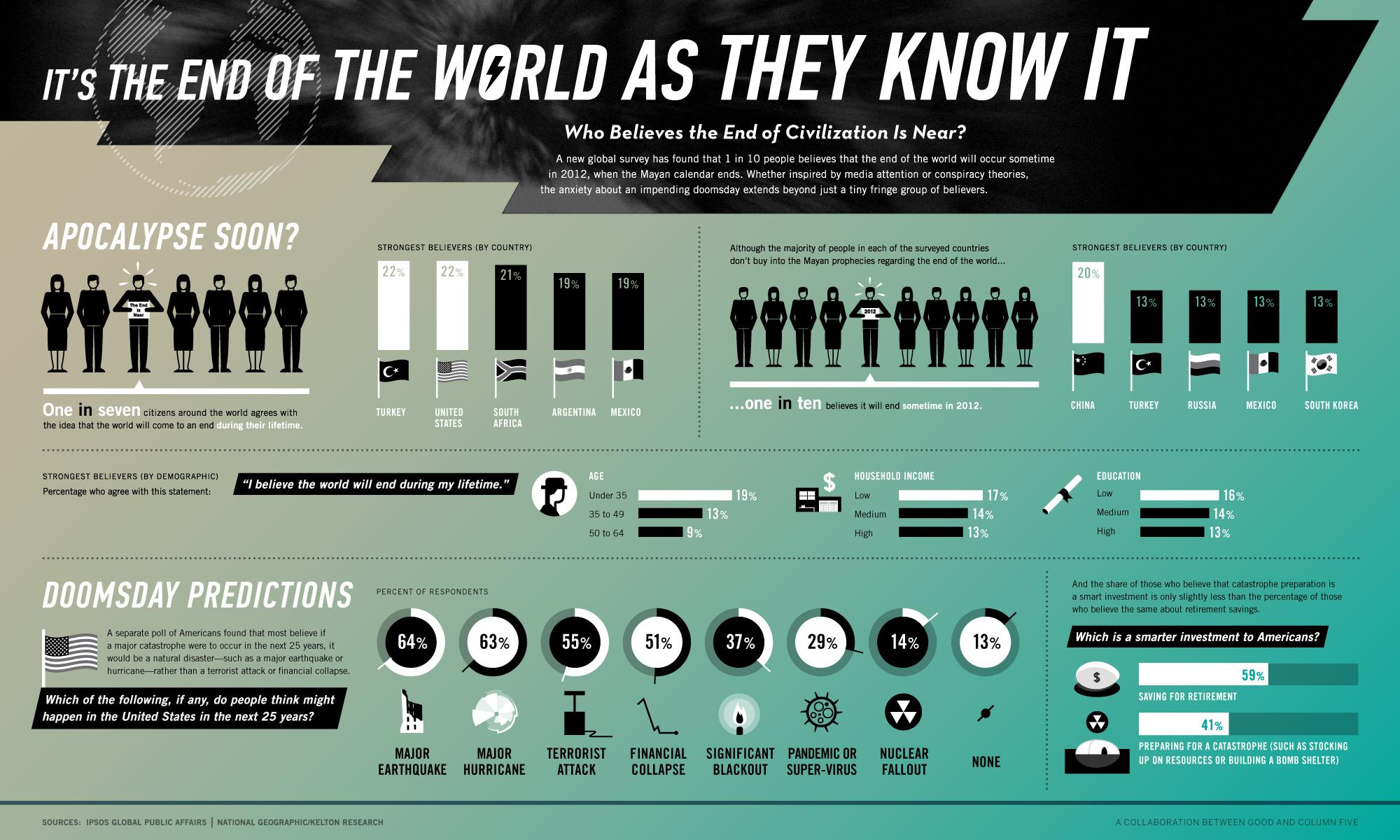 Hur många tror att jordens undergång är nära förestående?