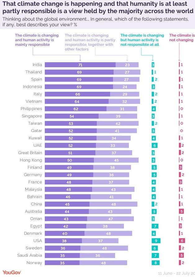 Hur stor del av befolkningen tror att människan är orsaken till påstådda klimatförändringar? Undersökning av Yougov i 28 länder, juli 2019