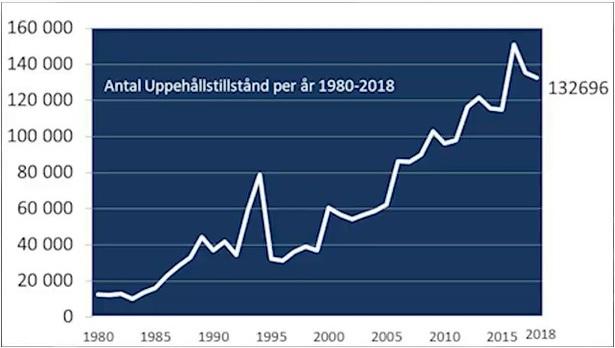 Antal beviljade uppehållstillstånd i Sverige under åren 1980 till 2018. 132 696 uppehållstillstånd 2018