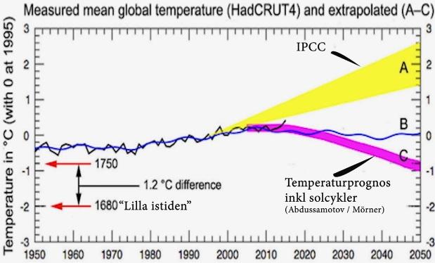 Uppmätt global medeltemperatur i Celsius 1950-2015 och prognos till 2050, inkl IPCC:s prognos. Med noll 1995
