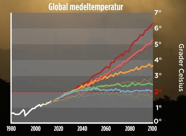 Graf över ökning av global medeltemperatur jämfört med tidigare felaktiga prognos. Grader i Celsius. Temperaturhöjningen värre än befarat enligt forskare, hävdar TV4-nyheterna 2019-10-24