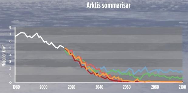 Arktis sommarisar, Mängd is i Arktis under sommaren. Temperaturhöjningen värre än befarat enligt forskare, hävdar TV4-nyheterna 2019-10-24