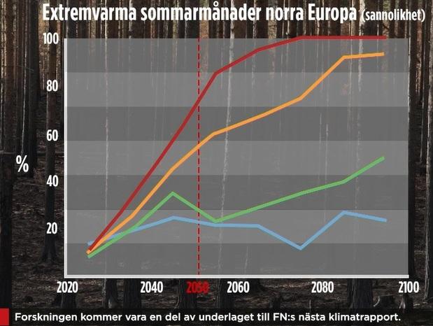 Graf: Extremvarma sommarmånader norra Europa (sannolikhet). Temperaturhöjningen värre än befarat enligt forskare, hävdar TV4-nyheterna 2019-10-24. Bildtext: Forskningen kommer att vara en del av underlaget till FN:s nästa klimatrapport 2021