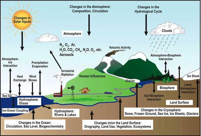 Klimatmodell. Faktorer som påverkar klimatet