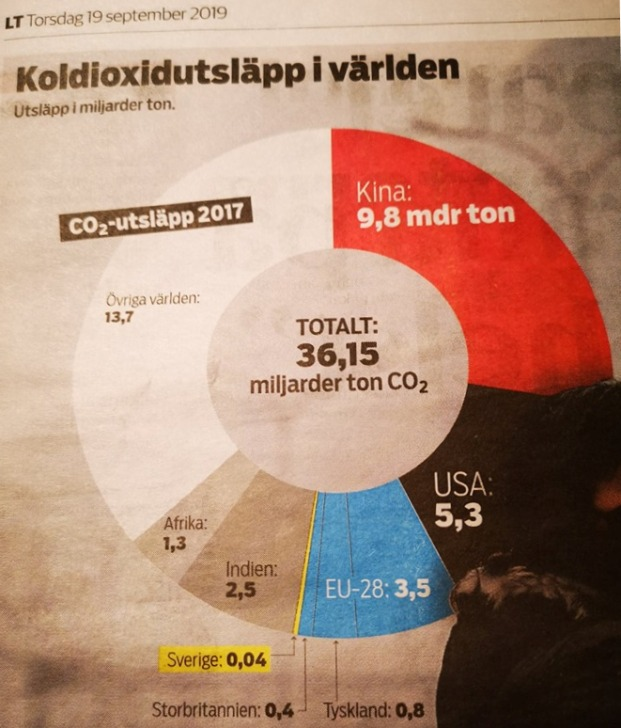 Utsläpp av koldioxid i världen 2017: Kina 9,8 mdr ton, USA 5,3, EU-28 3,5, Indien 2,5, Afrika 1,3, Resten av världen 13,7 varav Sverige 0,04