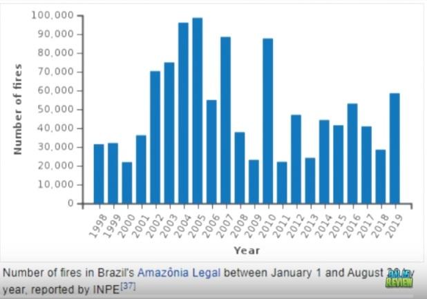 Skogsbränder i Brasilien, Amazonas, 1988-2019