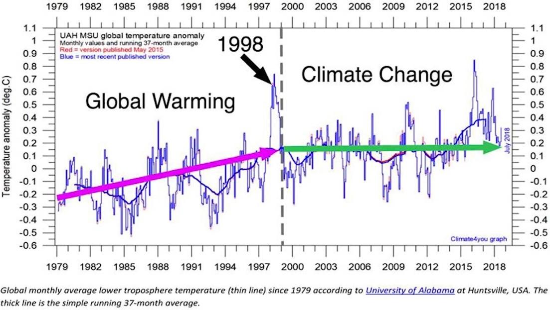 Temperatur, satellitmätningar, i världen mellan 1979 och 2018. Global uppvärmning 1979-1998. Därefter ingen klimatförändring