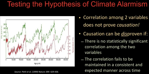 Test av klimatalarmismens hypotes