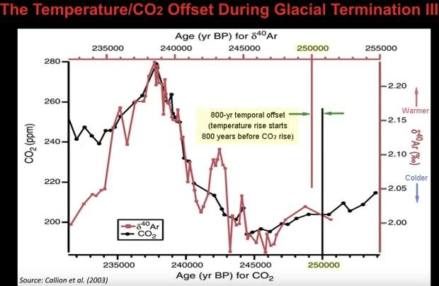 Temperatur/CO2 diskrepans under slutet av den glaciära tiden III för 245 000 år sedan