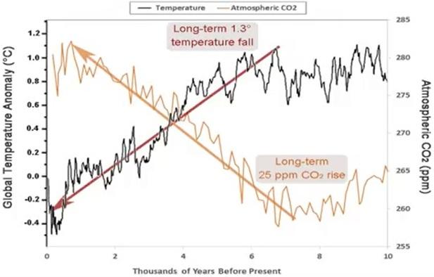 Omvänt förhållande mellan temperatur och CO2 under den holocena perioden, de senaste 7 000 åren