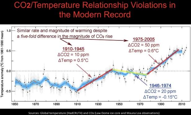 Brott mot CO2/Temperatur-förhållandet i modern tid