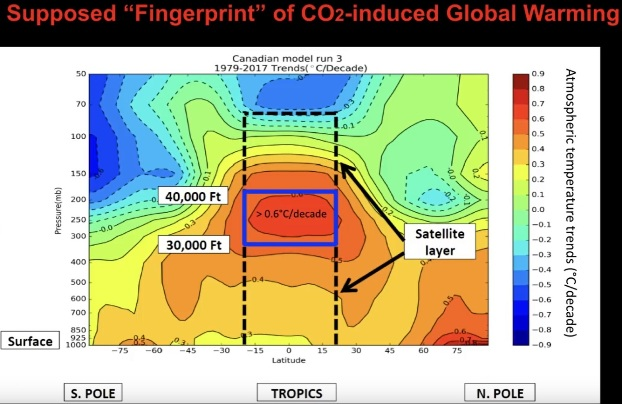 Det förmodade fingeravtrycket av CO2-skapad global uppvärmning