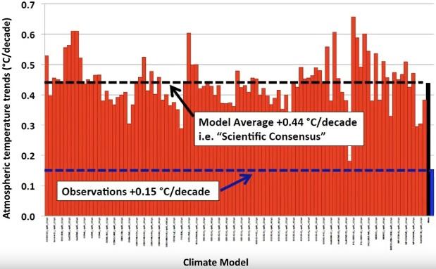 Klimatmodeller överdriver prognoser för tropiska troposfäriska varningar