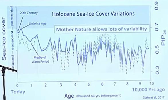 Variationer av is i havet under den holocena perioden, från 10 000 år sedan till idag