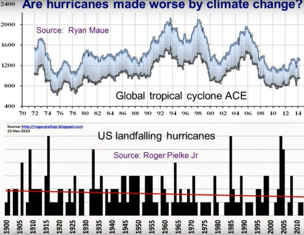 Blir orkaner/tyfoner värre eller fler pga klimatförändringar?