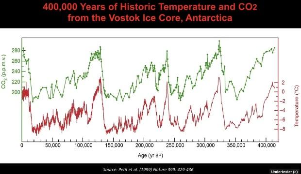 400 000 år av historisk temperatur och koldioxid från Vostok iskärna, Antarktis