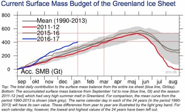 Istäcket på Grönland har ökat mellan 2011 och 2017 och ligger nu över snittet mellan 1999-2013. Källa DMI
