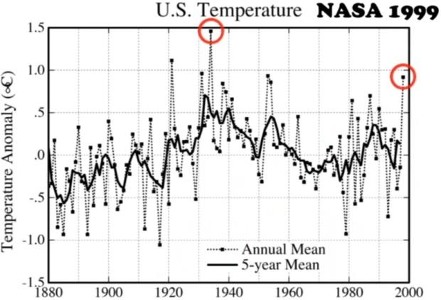 Temperaturskillnader i USA mellan år 1880 och 1999 enligt NASA