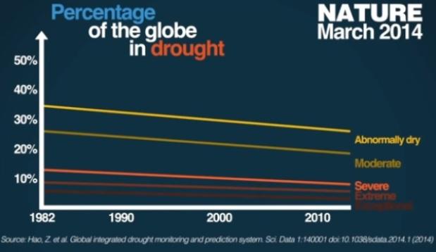 Procent av världen med torka åren 1982-2014. I takt med att koldioxiden ökat har torkan på planeten minskat.
