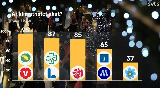 SVT Novus undersökning: Är klimathotet akut. Istället för: Tycker du att klimatförändringen är en akut fråga eller tycker du inte det?