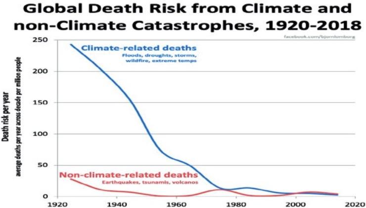 Klimatmildringspolitik har aldrig räddat något liv. Statistik visar att anpassningspolitiken är mycket framgångsrik. Till exempel har det under de senaste 100 åren varit en kraftig minskning av klimatrelaterade dödsfall.