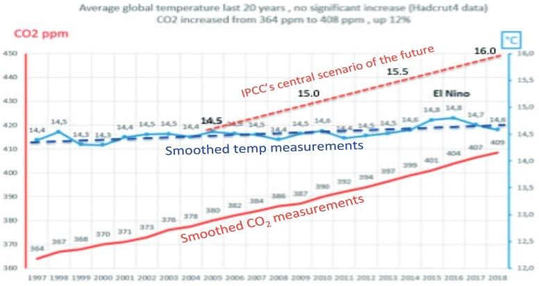 """En bild av utjämnade temperatur- och CO2-mätningar under de senaste 20 åren. Observera att temperaturökningen är mycket liten (cirka 0,1° C), men ökningen av den atmosfäriska CO2-koncentrationen är mer än 40 ppm. Observera också att det centrala scenariot för den CO2-driven modellen (se figur 3) skiljer sig mycket från mätningarna. Meddelande: """"Det finns ingen klimatnödsituation""""."""