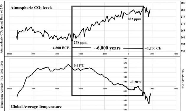 Koldioxid i atmosfären vs jordens medeltemperatur under 6000 år