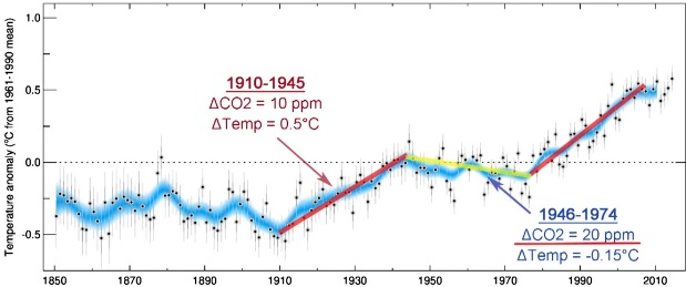 Global medeltemperatur 1946-1974. Koldioxidhalten steg med 20 ppm, temperaturen minskade med 0,15 grader Celsius