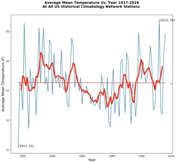 Global medeltemperatur 1917-2016, uppmätt från samtliga av USA:s klimatstationer