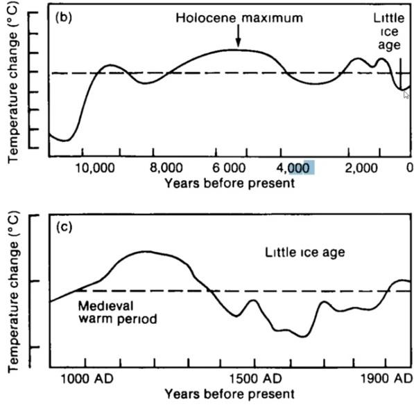 Förändring av den globala medeltemperaturen sedan 11 000 år tillbaka, enligt IPCC