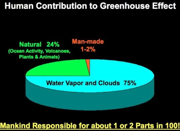 Hur mycket av växthuseffekten bidrar människan med?