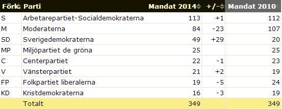 Valresultat mandat 2014
