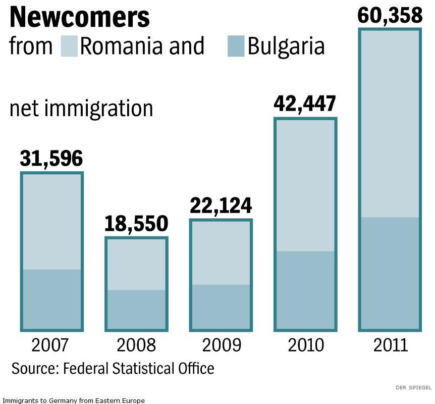 Immigranter till Tyskland från Rumänien och Bulgarien. Klicka här för en större bild