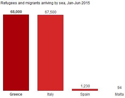 Var i EU anländer flyktingar/migranter först?