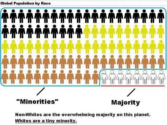 Vita är en minoritet