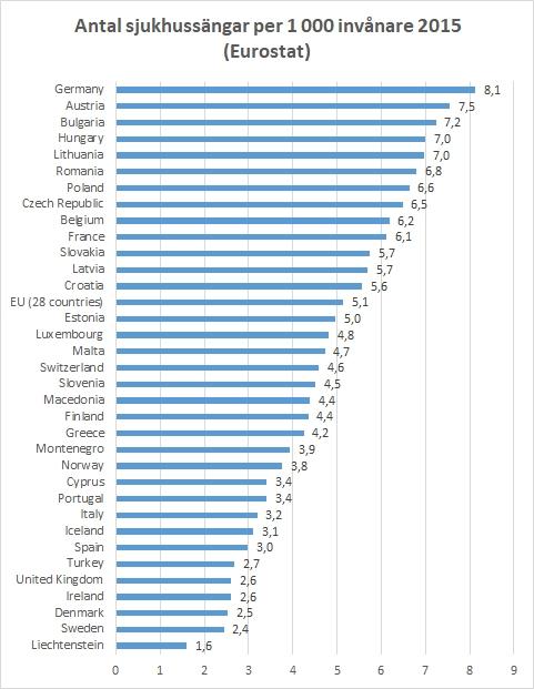 Antal sjukhussängar per tusen invånare i Sverige 2015