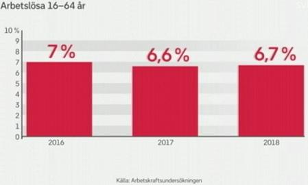 Arbetslösa 2017-2018 vs arbetslöshet