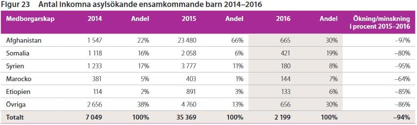 Asylsökande s k 'ensamkommande' under 2014, 2015 och 2016