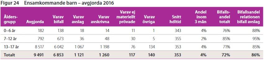 Avgjorda ärenden för ensamkommande asylsökande under 2016