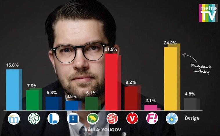 Sverigedemokarterna Sveriges största parti - Yougov