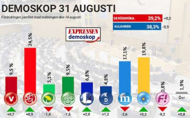Demoskops prognos inför valet 2018