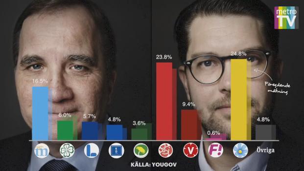 Yougovs mätning av väljarsympatier inför valet 2018