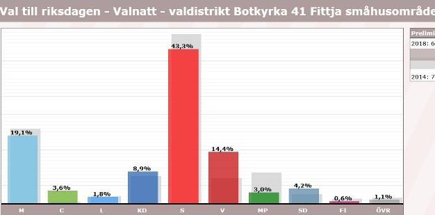 Fittja, röster i val 2018, riksdagen