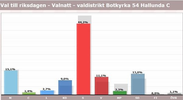 Hallunda, röster i val 2018, riksdagen