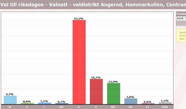 Hammarkullen, röster i val 2018, riksdagen