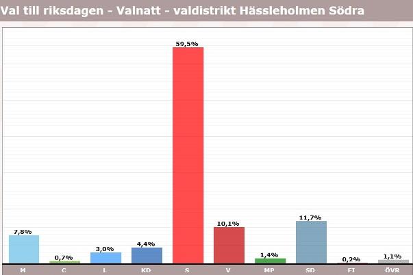 Hässleholmen, röster i val 2018, riksdagen