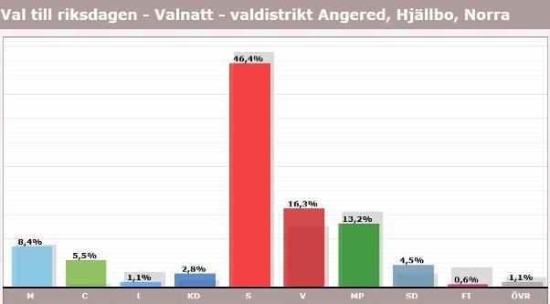 Hjällbo, röster i val 2018, riksdagen