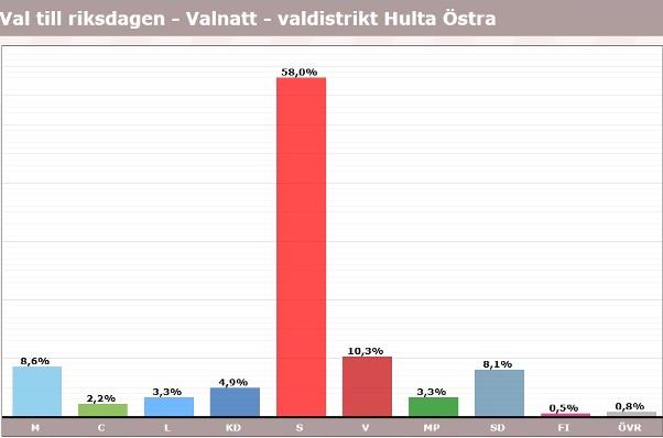 Hulta, röster i val 2018, riksdagen