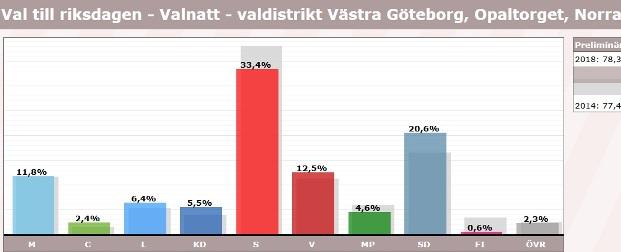 Opaltorget, röster i val 2018, riksdagen